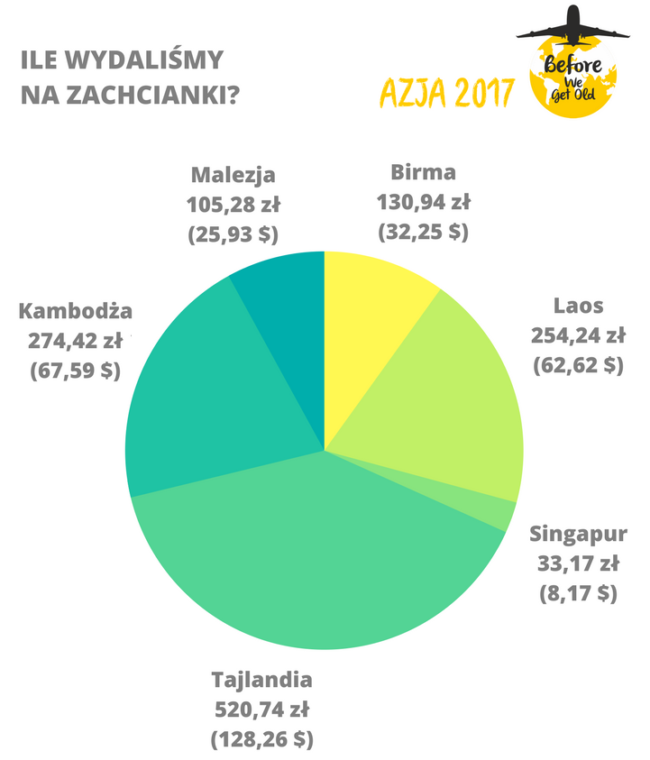 koszty alkoholu w Azji