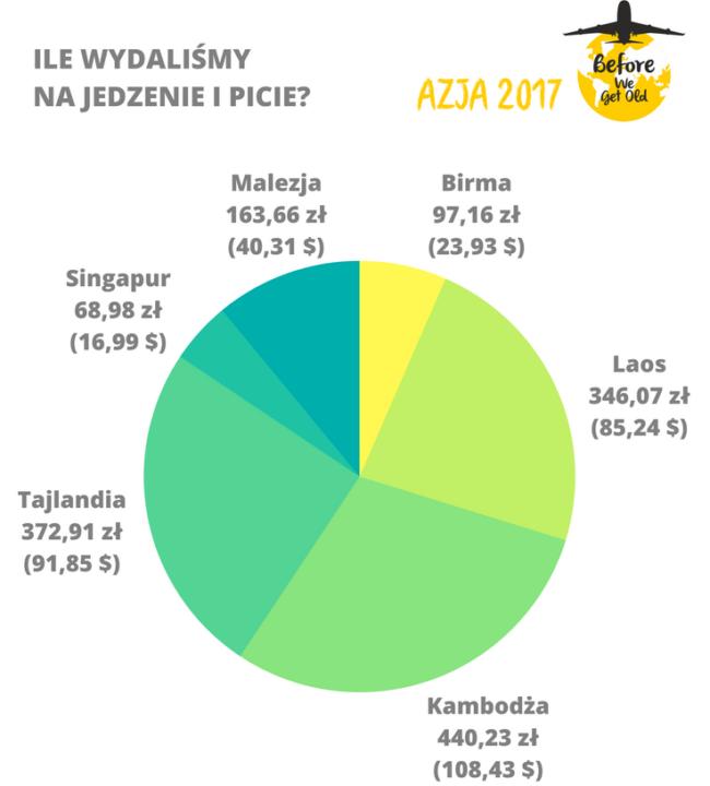 koszty podróży po Azji jedzenie